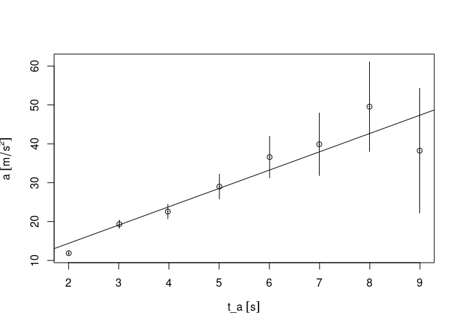 Quantities for R -- First working prototype