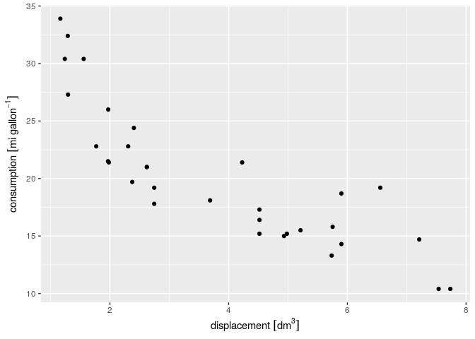 Automatic units in axis labels